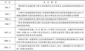 表1 中国—东盟双边关系发展历程