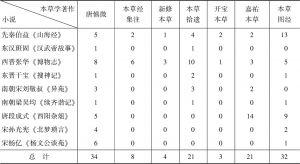 表8-2 唐慎微与诸家引用小说的次数
