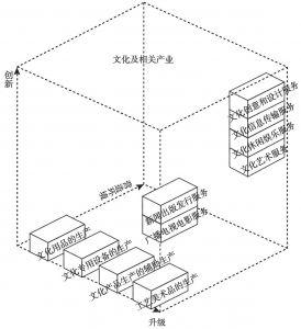 """图1 """"互联网+文化产业""""的演进路线"""