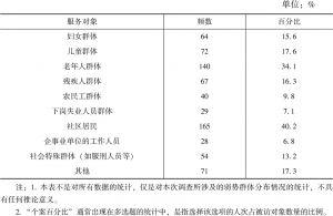 表2-6 本次调查所涉及的弱势群体分布