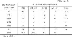 表3-15 服务对象对社工机构的服务评价