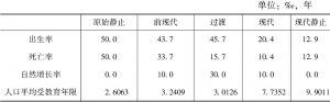 表3-2 寇尔人口转变模式中的教育衡量标准