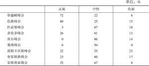 表4 塔斯社G20峰会历次会议报道基调统计