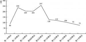 图1 新华社G20峰会的报道数量