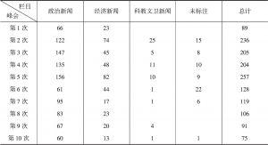 表3 新华社G20峰会报道的栏目设置与报道数量