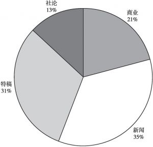 图3 《泰晤士报》主要新闻类型占比