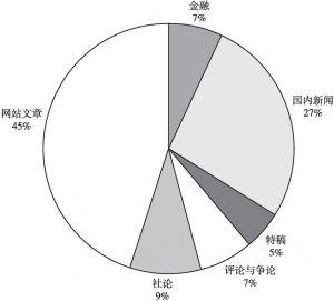 图4 《卫报》主要新闻类型占比
