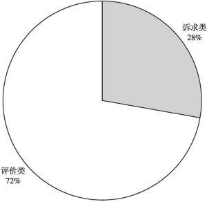 图6 不同类型文章数量分布