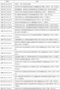表1-2 中央方针中民营经济相关内容