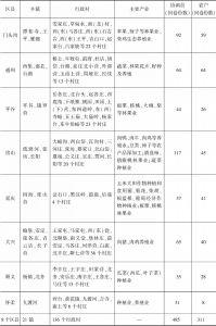 表2-1 调查区域及样本一览