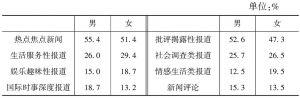 表6 应增加新闻类型与性别的交叉分析