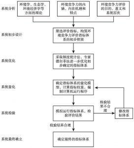 图4-2 全球环境竞争力评价指标体系的构建思路