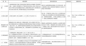 表5-1 资源环境竞争力指标说明和数据来源