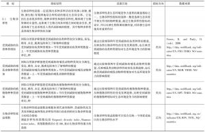表5-2 生态环境竞争力指标说明和数据来源