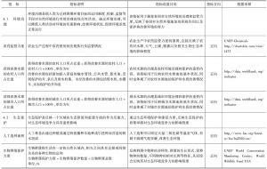 表5-4 环境管理竞争力指标说明和数据来源
