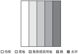 图7 带状模式