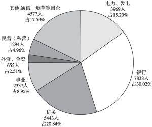 图5 全市住房公积金缴存额较高行业分布情况(1500元以上)