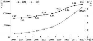图1 2003~2012年城市商业银行资产总额及其占全部银行业金融机构资产总额的比重