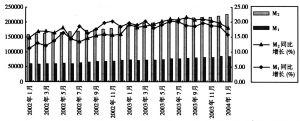 图1-1 中国的货币供应:总量及增长率(2002~2003年)