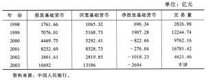 表1-5 中央银行的公开市场操作