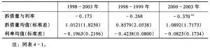 表4-2 同业拆借市场量价同比增速分析(月度数据)
