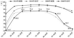 图2 2000年和2010年分年龄、分城乡的女性就业率