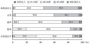 图8 2010年不同受教育程度女性的初婚年龄