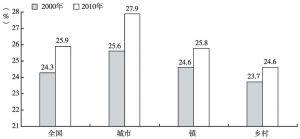 图9 2000~2010年全国及城乡育龄妇女平均初育年龄的变化