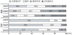 图9 1990~2010年城乡女性受教育程度变化