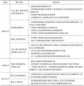 表2 政府部门之间的职责和分工