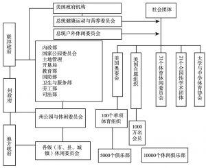 图1 美国群众体育管理体制