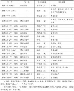 表7-1 清末汉官的奏折与许可开垦的地域情况