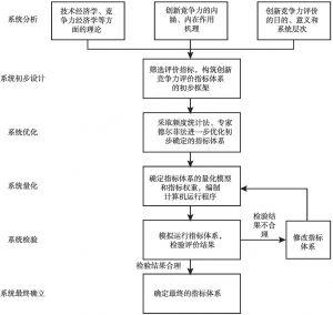 图3-1 创新竞争力评价指标体系构建思路
