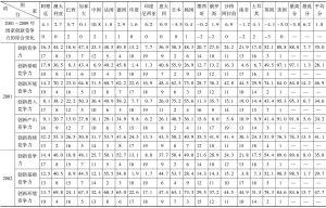 表1 2001~2009年G20国家创新竞争力评价比较表