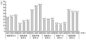 图9 第三方阵国家创新竞争力及其二级指标的得分比较情况