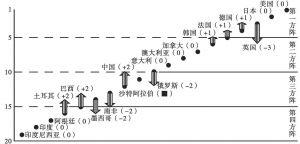 图11 2001~2009年G20国家创新竞争力排名的跨矩阵变动情况