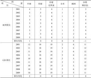 表9 G20集团中属于亚洲的国家的创新竞争力排位比较表