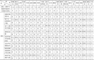 表11 2001年和2009年G20国家创新环境竞争力评价比较表