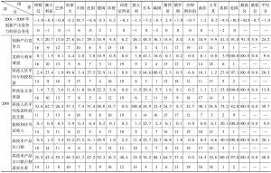 表132001年和2009年G20国家创新产出竞争力评价比较表