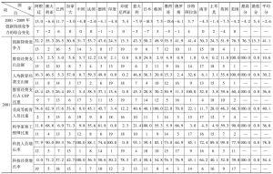 表14 2001年和2009年G20国家创新持续竞争力评价比较表
