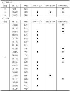 表10 1913年湖南省教育会职员