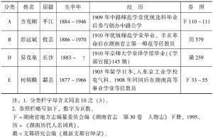 表11 1913年职员(经历明确者)