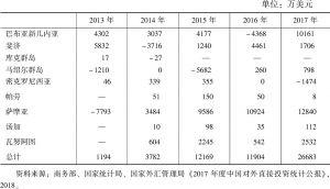 表1 2013~2017年中国对太平洋岛国直接投资额(流量)