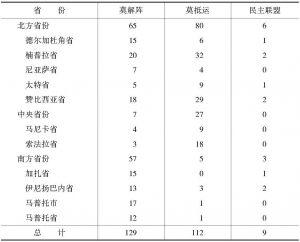 表2-1 国会选举中各党派的地区选举结果