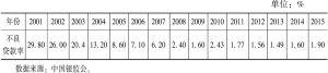 表4-4 2001年~2015年商业银行不良贷款率