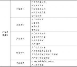 表3-1 评价指标体系