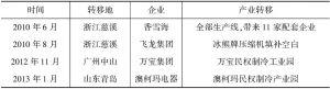 表4-6 民权县招商引资落地项目