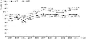 图4-9 2003~2014年中国居民脑血管病死亡率变化趋势