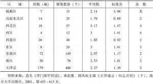 表1 天津县境内聚落数量