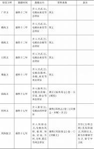 江南-续表3
